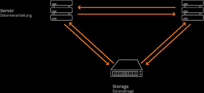 IT-Lösungen von CM System: Server & Storage